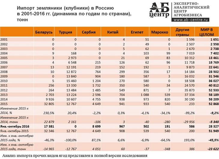 импорт ягод в Россию